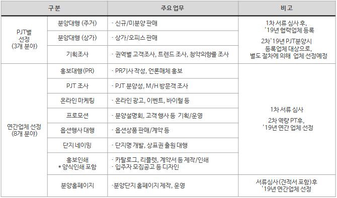 2019년 삼성물산 분양 협력회사 모집분야