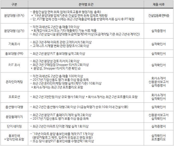 2019년 삼성물산 분양 협력회사 모집 지원요건 및 제출서류